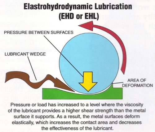 Elastrohydrodynamic Lubrication (EHD or EHL)