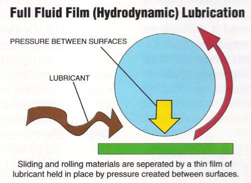 Full Fluid Film (Hydrodynamic) Lubrication