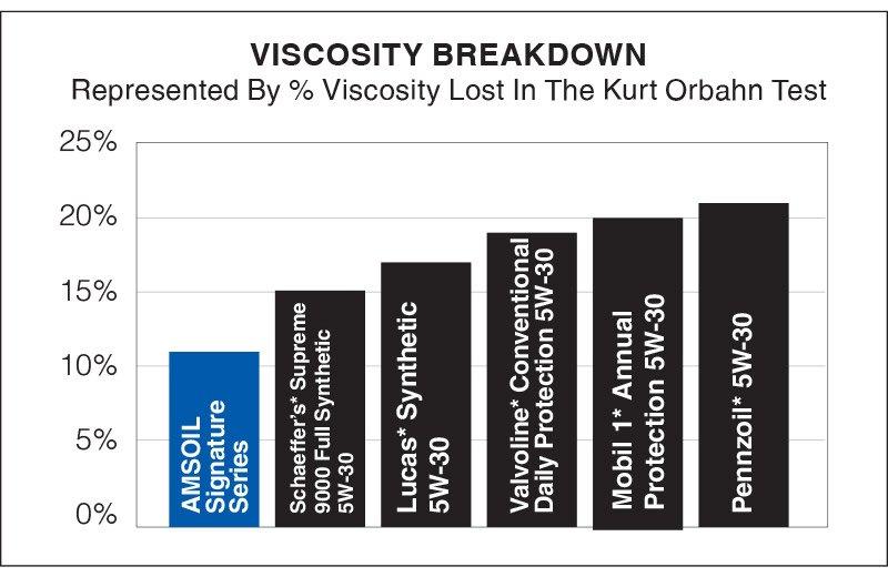 Viscosity Breakdown comparison
