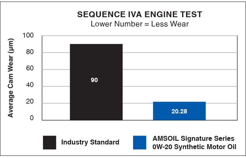 Industry Standard Test